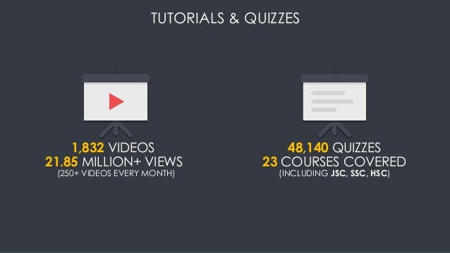 TUTORIALS & QUIZZES 1,832 VIDEOS 21.85 MILLION+ VIEWS 48,140 QUIZZES 23 COURSES COVERED (INCLUDING JSC, SSC, HSC)(250+ VID...
