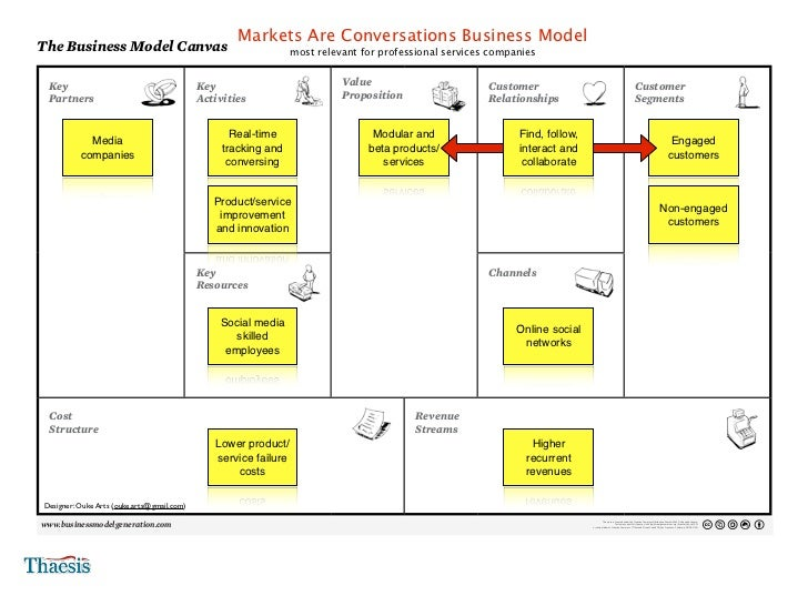 5 Low-Budget Innovation  Business Model