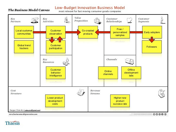 Community-Funded Business Model