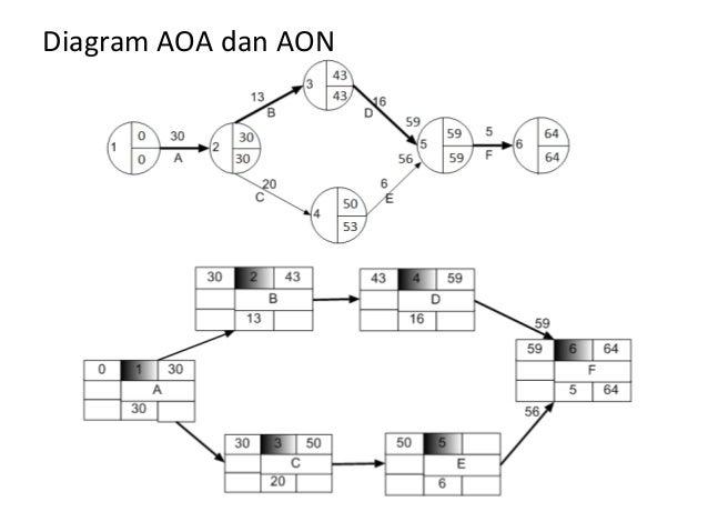 Aoa Diagram