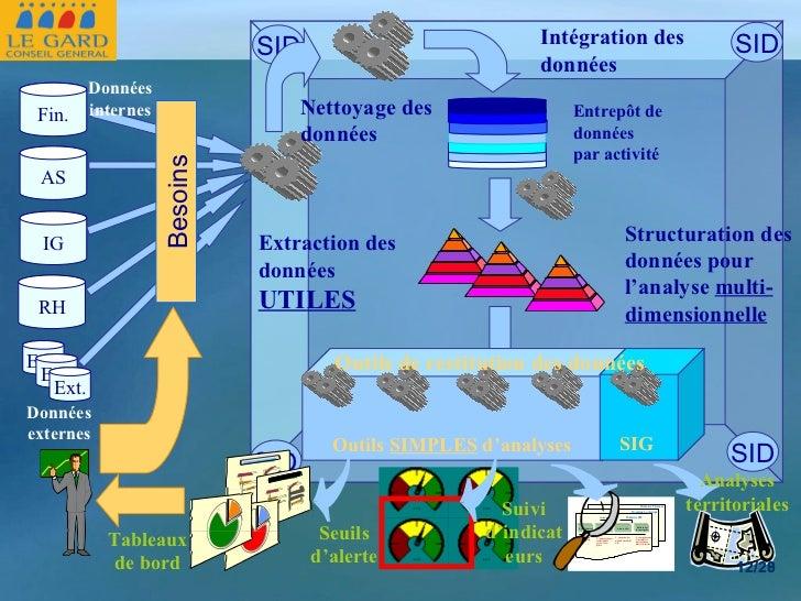 RH Fin. AS IG Ext. Ext. Ext. Extraction des données UTILES Besoins Nettoyage des données Intégration des données Données e...