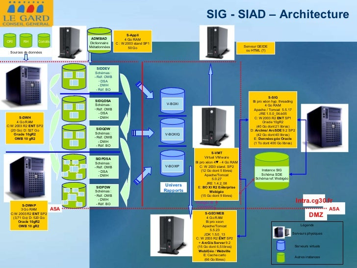 Légende Serveurs physiques Serveurs virtuels Autres instances Sources de données ASA Intra.cg30.fr DMZ ASA S-DWH 4 Go RAM ...