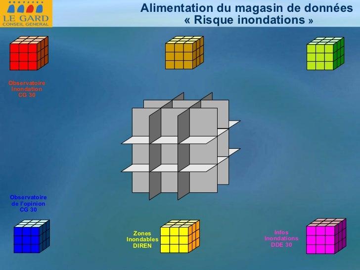 Alimentation du magasin de données «Risque inondations » Observatoire Inondation CG 30 Zones Inondables DIREN Observatoi...