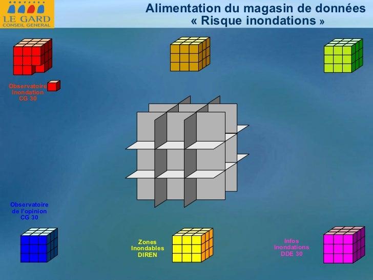 Observatoire Inondation CG 30 Zones Inondables DIREN Observatoire de l'opinion CG 30 Infos Inondations DDE 30 Alimentation...