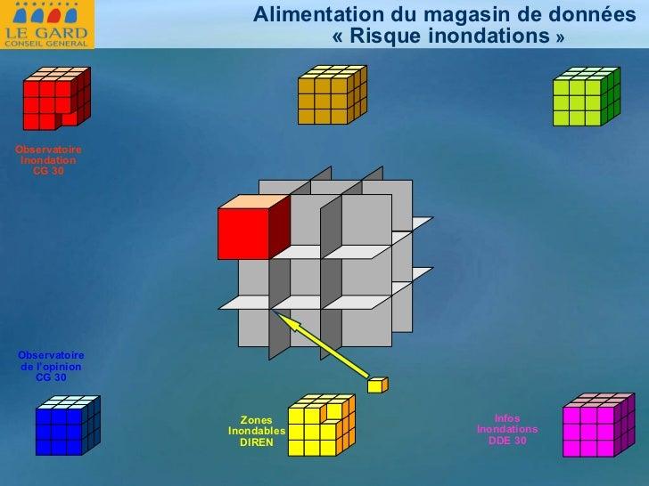 Zones Inondables DIREN Observatoire Inondation CG 30 Observatoire de l'opinion CG 30 Infos Inondations DDE 30 Alimentation...