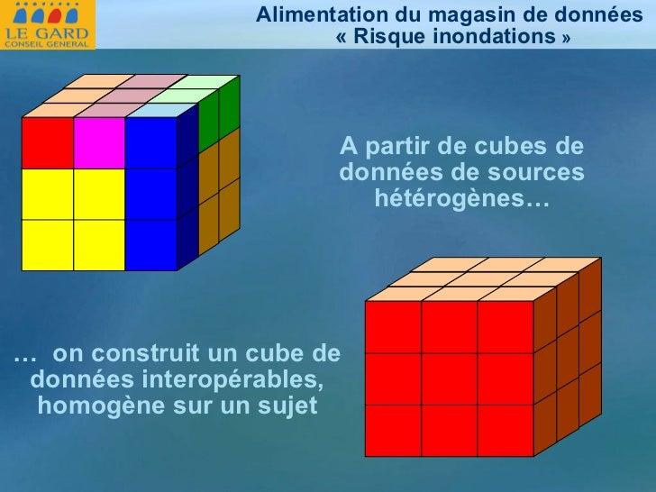 Alimentation du magasin de données «Risque inondations » A partir de cubes de données de sources hétérogènes… …  on cons...
