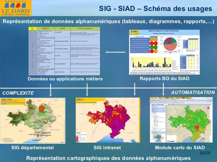 SIG - SIAD – Schéma des usages  Représentation de données alphanumériques (tableaux, diagrammes, rapports,…) Représentatio...