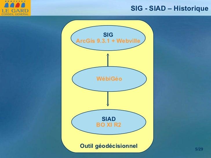 SIG - SIAD – Historique /29 SIG ArcGis 9.3.1 + Webville SIAD BO XI R2 WébiGéo Outil géodécisionnel
