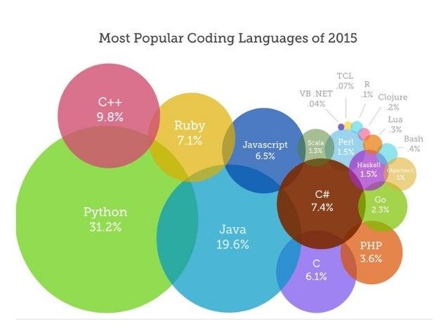 10 popular software programs written in python