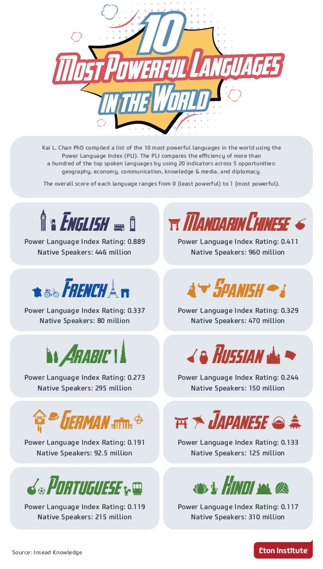 Most Powerful Languages In The World - World top language list