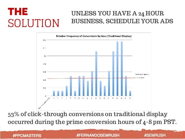 THE SOLUTION 53% of click-through conversions on traditional display occurred during the prime conversion hours of 4-8 pm ...