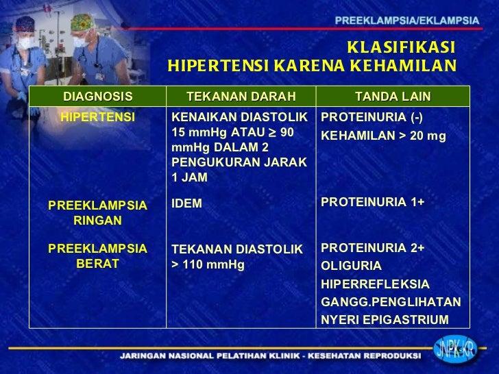 KLASIFIKASI HIPERTENSI KARENA KEHAMILAN PROTEINURIA (-) KEHAMILAN > 20 mg PROTEINURIA 1+ PROTEINURIA 2+ OLIGURIA HIPERREFL...