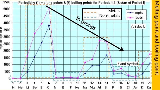 Periodic table and periodicity ionisation energy 15 urtaz Choice Image