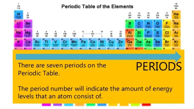 Periodic table and periodicity 4s2 group 2 period 4 6 urtaz