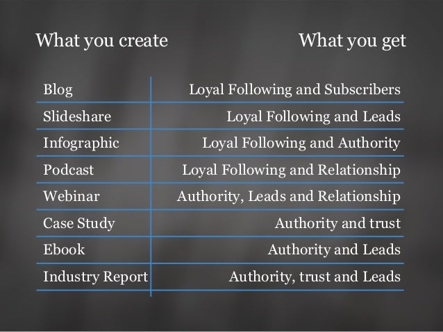 Blog Slideshare Infographic Podcast Webinar Case Study Ebook Industry Report Loyal Following and Subscribers Loyal Followi...