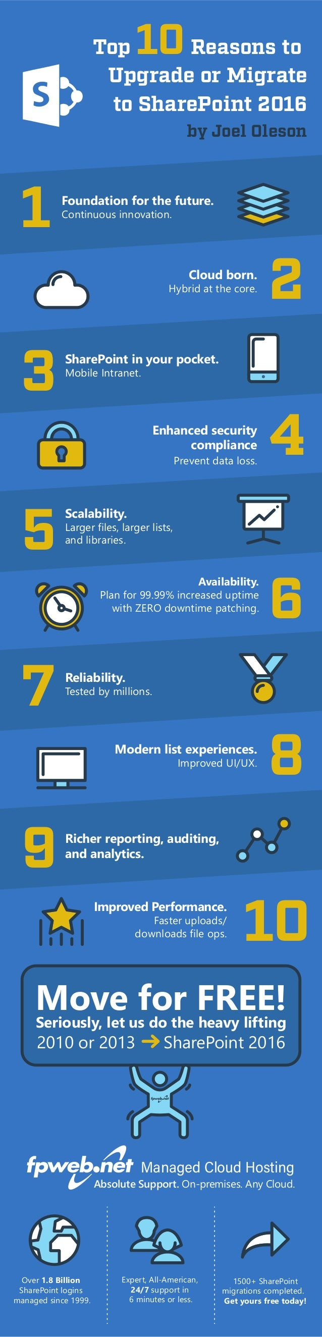 Top 10Reasons to Upgrade or Migrate to SharePoint 2016 by Joel Oleson 1 3 5 7 9 2 4 6 8 10 Foundation for the future. Cont...