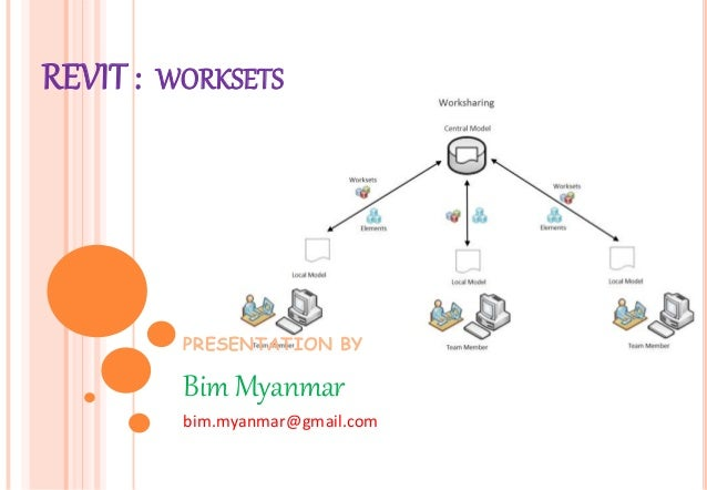 PRESENTATION BY Bim Myanmar bim.myanmar@gmail.com REVIT : WORKSETS