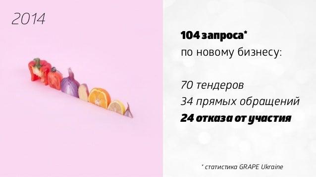 104 запроса* по новому бизнесу: 70 тендеров 34 прямых обращений 24 отказа от участия 2014 * статистика GRAPE Ukraine
