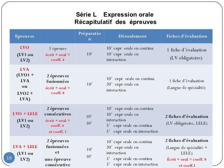Modalit s d 39 valuation en langues vivantes au baccalaur at - Grille evaluation expression ecrite anglais ...