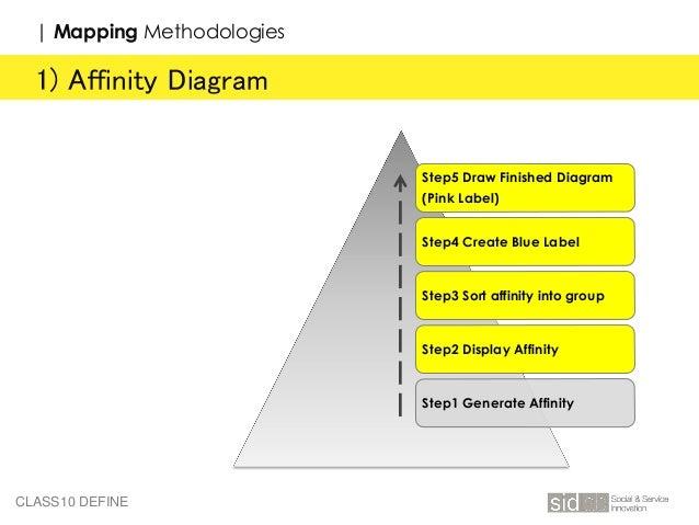 10 Service Design Define