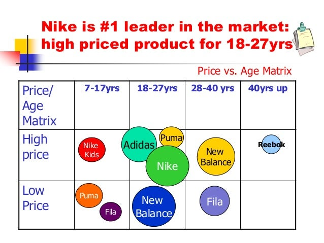 a comparison of brand positioning of nike and adidas A few nike vs adidas facts which company's facts are more impressive  suggest the next facts comparison in the comments   how to be a sneaker designer for nike and jordan brand:.