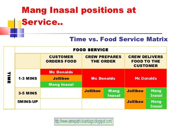 process of ordering in mang inasal Mang inasal ordering system authors mang inasal philippines, inc operates quick service restaurants it specializes in chicken inasal and various pinoy products.