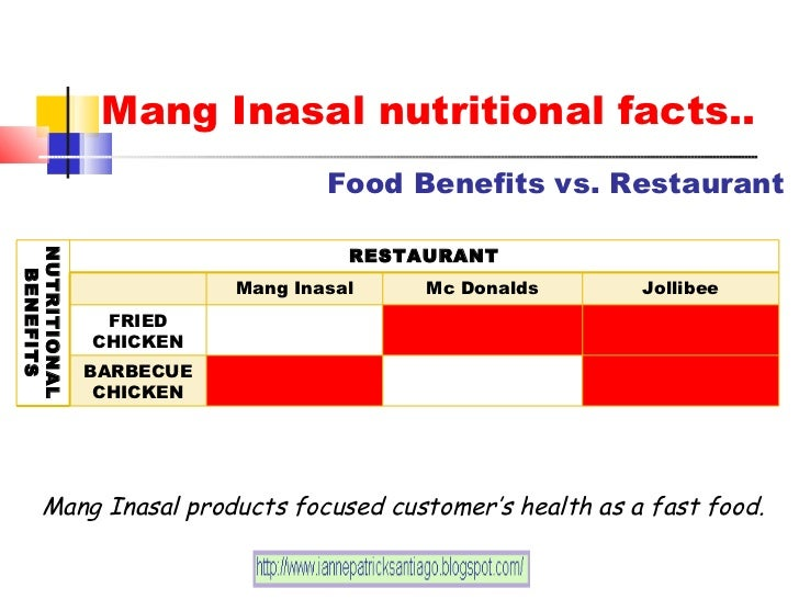 process flow services of mang inasal Read this essay on sia flowchart arrow an arrow indicates the process flow the man behind mang inasal it started in 2003 when.