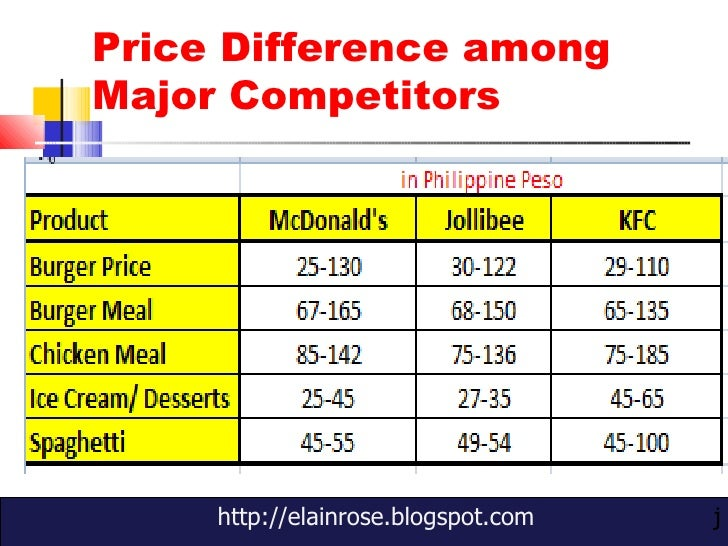product strategy of jollibee Product as history tells about jollibee,  a single or dominant business corporate level strategy may be preferable to seeking a more diversified strategy,.