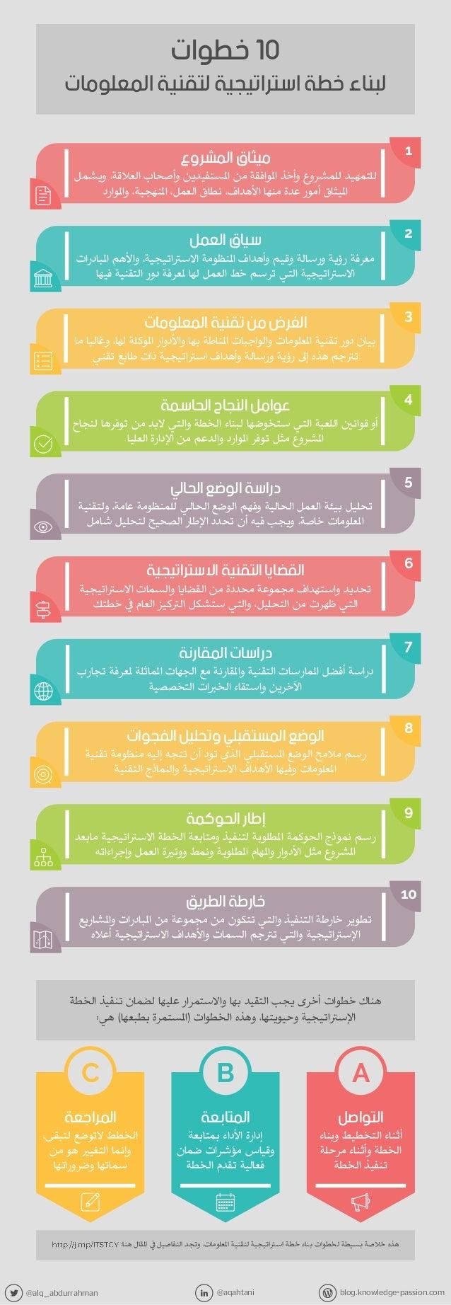 @alq_abdurrahman @aqahtani blog.knowledge-passion.com 1 10 2 3 4 5 6 7 8 9 ABC ميثاقالمشروع و ،العالقة وأصحاب ا...