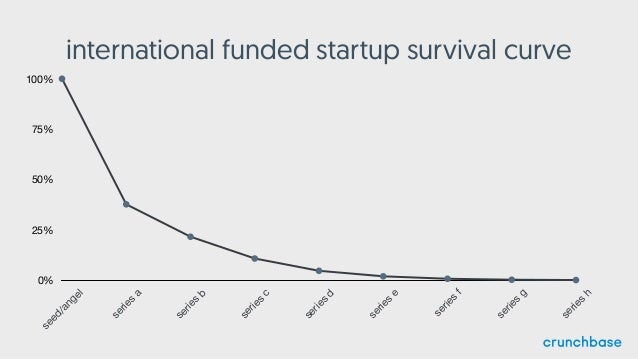 international funded startup survival curve 0% 25% 50% 75% 100% seed/angel series a series b series c series d series e se...