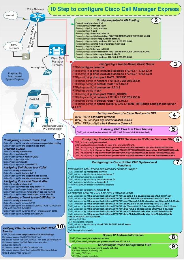 10 step to configure cisco call manager express