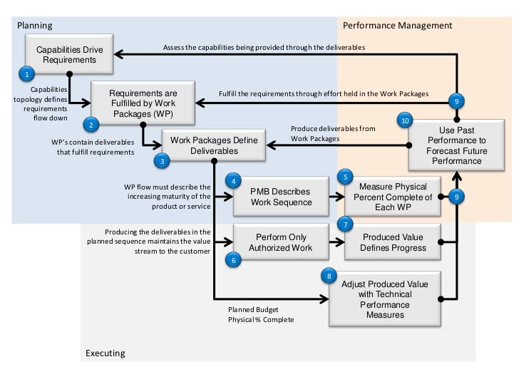 Planning                                                                                             Performance Managemen...