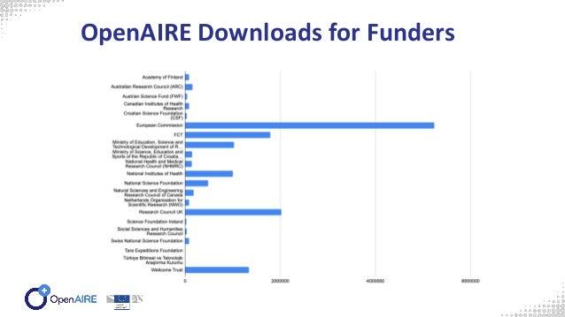 Metrics in the OpenAIRE Provide Dashboard