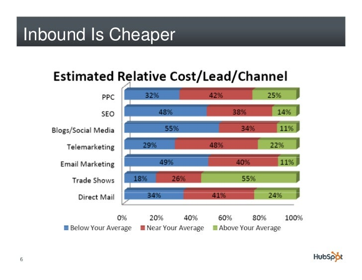 Always Be Testing: 10 Tips for Improving Your Lead Conversion Rate Slide 6