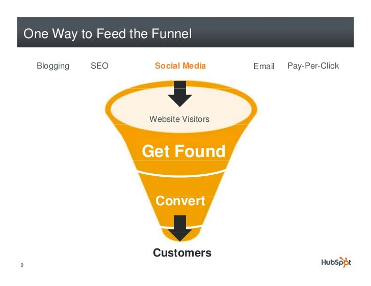 One Way to Feed the Funnel       Blogging   SEO     Social Media      Email   Pay-Per-Click                            Web...