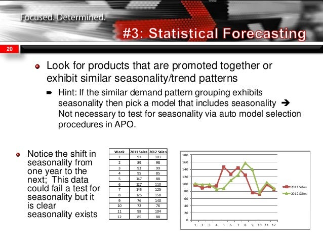 exponential smoothing and week auto sales Exponential smoothing is a term for a set of straightforward forecasting procedures that apply self-correction each forecast comprises two components.