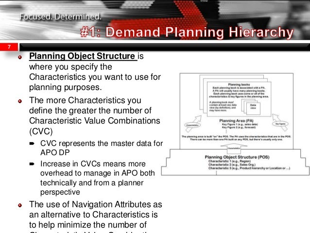 demand planning definition Why Is Demand Planning