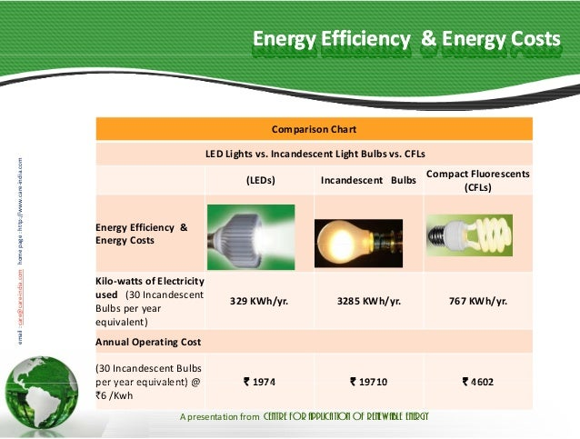 Basics Facts Save Electricity And Money