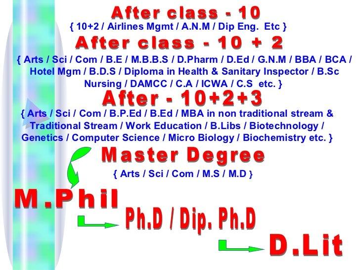 { 10+2 / Airlines Mgmt / A.N.M / Dip Eng. Etc }{ Arts / Sci / Com / B.E / M.B.B.S / D.Pharm / D.Ed / G.N.M / BBA / BCA /  ...