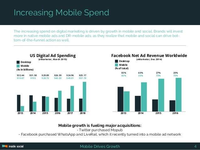 US Digital Ad Spending (eMarketer, March 2015) 2013 2014 2015 2016 20182017 $32.44 $10.67 $31.58 $195 $29.89 $28.72 $26.59...