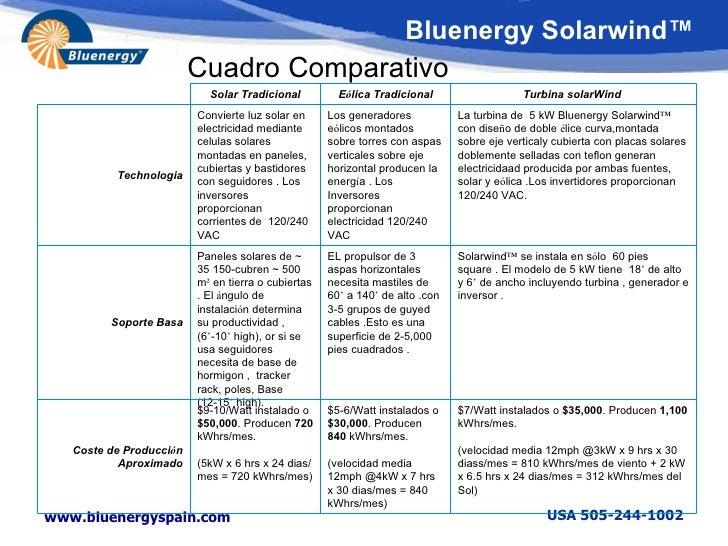 10 Turbina Eolico Solar