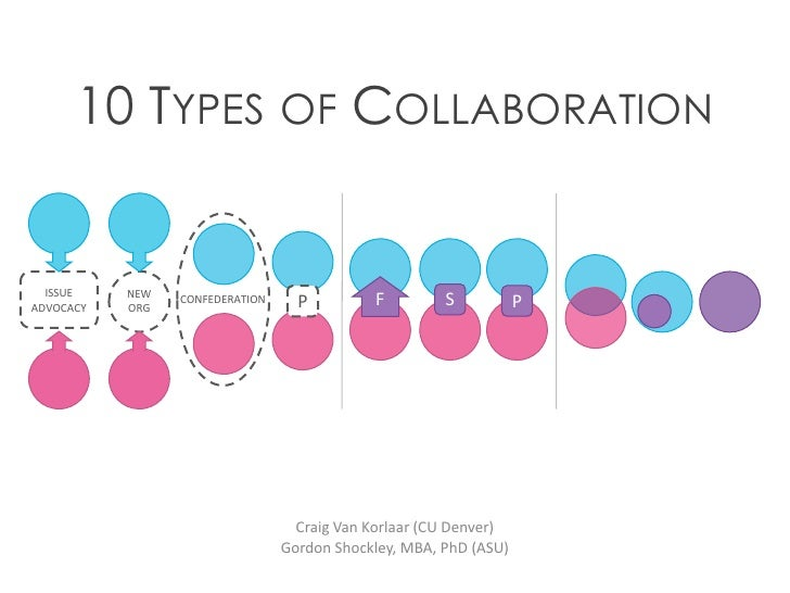 10 TYPES OF COLLABORATION  ISSUE    NEW                               FADVOCACY   ORG                 CONFEDERATION     P ...