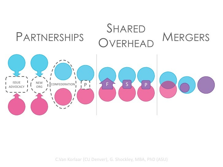 SHARED   PARTNERSHIPS                        OVERHEAD                                                MERGERS  ISSUE    NEW...