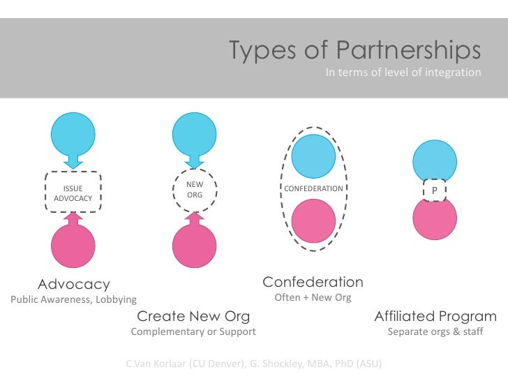 Types of Partnerships                                                                 In terms of level of integration    ...