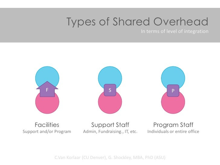 Types of Shared Overhead                                                           In terms of level of integration       ...