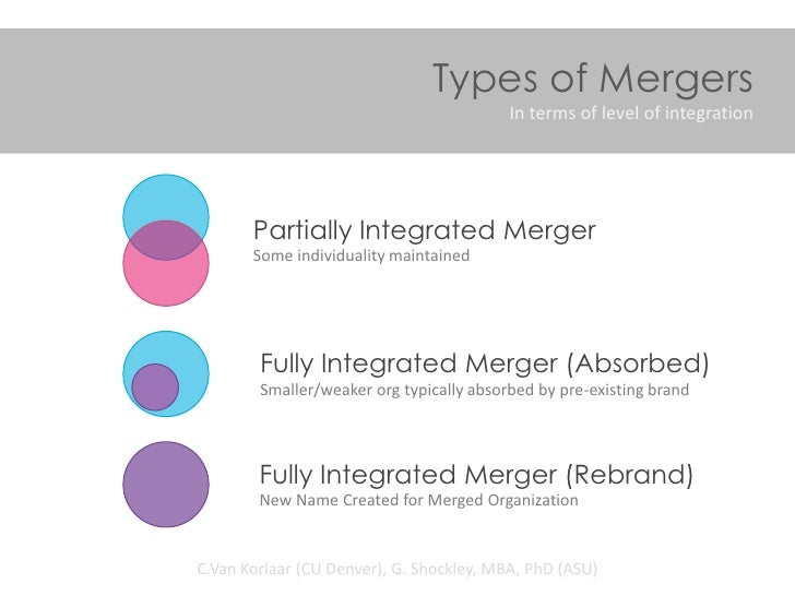 Types of Mergers                                          In terms of level of integration       Partially Integrated Merg...