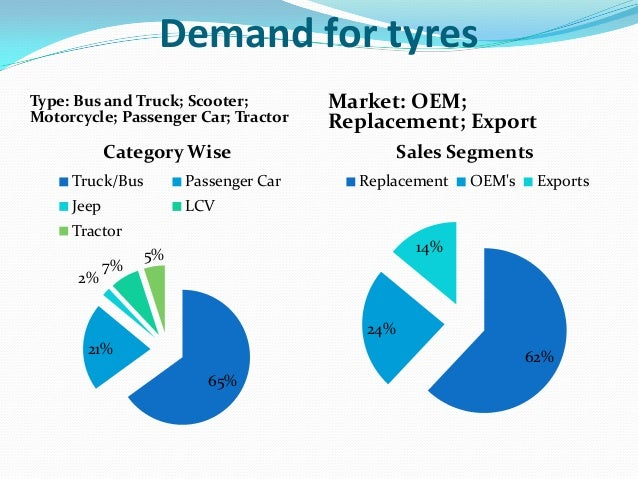 indian tyre industry swot analysis Michelin sca: swot analysis & company profile contains a company overview, key facts, locations and su - market research reports and industry analysis.