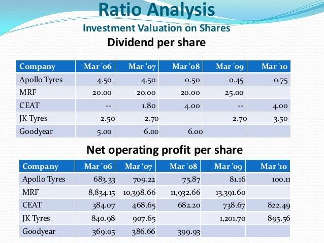Car Tyre Prices Comparison India