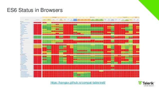 ES6 Status in Browsers https://kangax.github.io/compat-table/es6/