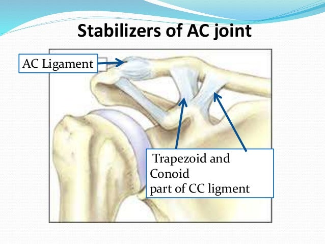 Anotomic Biological Reconstruction Of Acromio Clavicular Joint Injuri